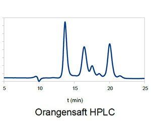hplc orangensaft