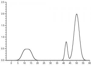chromatography-test-graph
